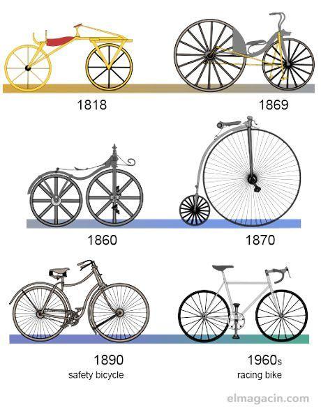 Evolución de la bicicleta. El Magacín.