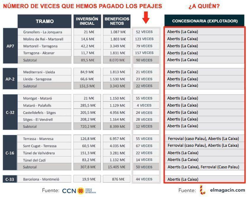 Peajes de Cataluña. Expolio fiscal a Tabarnia. El Magacín.