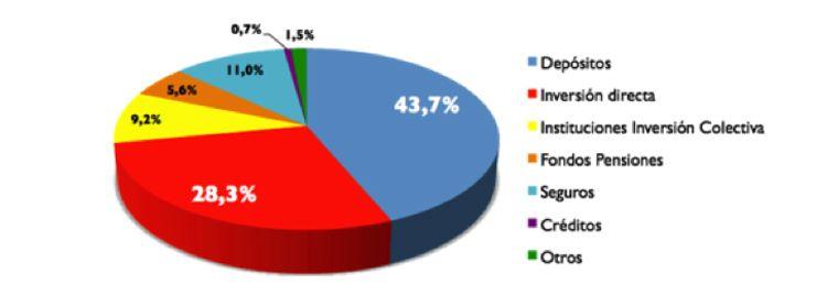 El ahorro financiero de las familias. Carlos Artero.