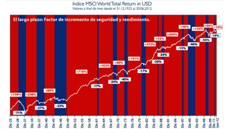 Carlos Artero. La renta variable. Factor de incremento de seguridad y rendimiento.