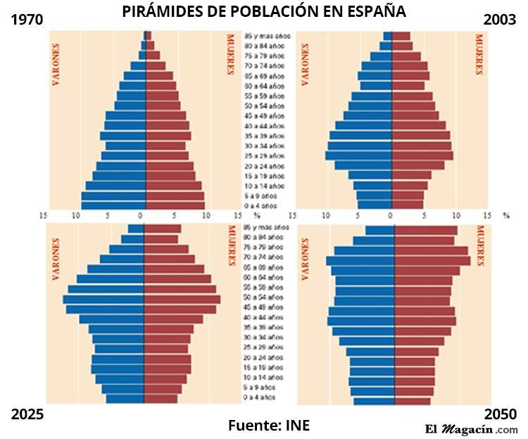 Pirámides de población en España. El Magacín.