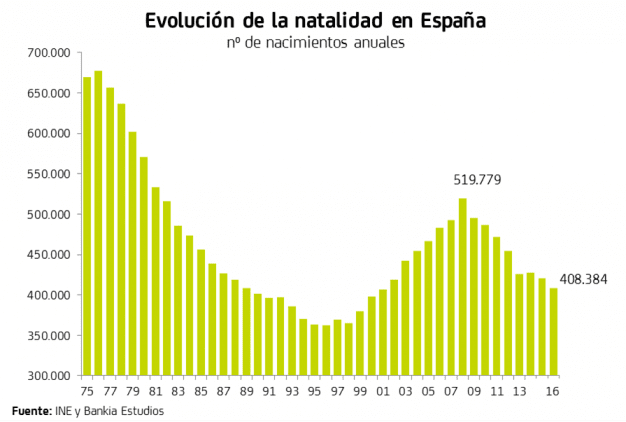 Baja natalidad en España
