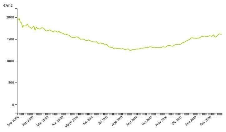 El precio de venta de casas en Alicante