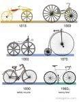 Evolución de la bicicleta a través de los tiempos