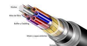Ofertas de fibra óptica