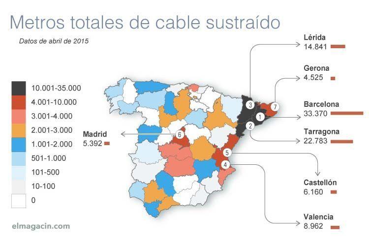 Robo de cable de cobre en España. El Magacín.