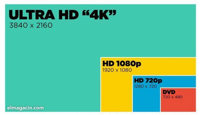 Comparativa de tamaños de pantallas de TV