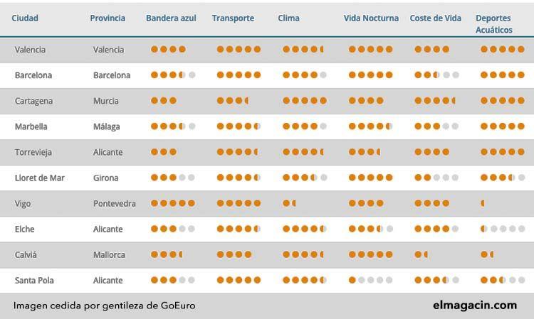 Las 10 mejores zonas de playa de España.
